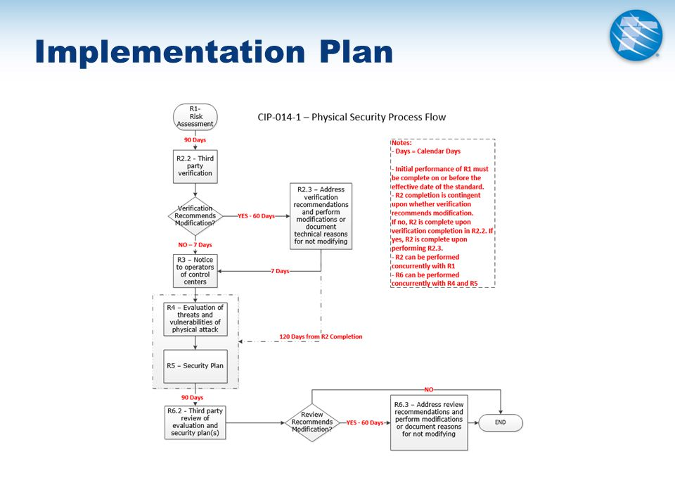  The initial performance of CIP‐014‐1, Requirements R2 through R6, must be completed according to the timelines specified in those requirements after the effective date of the proposed Reliability Standard, as follows:  Requirement R2 shall be completed as follows: Parts 2.1, 2.2, and 2.4 shall be completed within 90 calendar days of the effective date of the proposed Reliability Standard.
