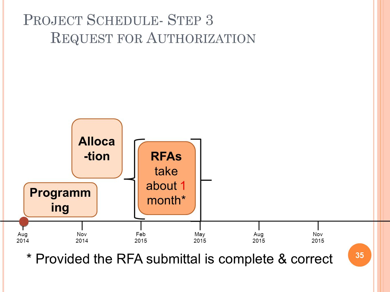 Aug 2014 Nov 2015 Nov 2014 Feb 2015 May 2015 Aug 2015 P ROJECT S CHEDULE - S TEP 3 R EQUEST FOR A UTHORIZATION 35 Programm ing Alloca -tion RFAs take about 1 month* * Provided the RFA submittal is complete & correct