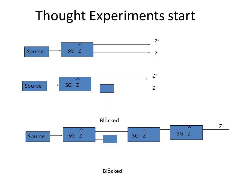 Thought Experiments start Z+Z+ Z-Z- Source  SG Z Z+Z+ Z-Z- Source  SG Z Blocked Z+Z+ Source  SG Z Blocked  SG Z  SG Z