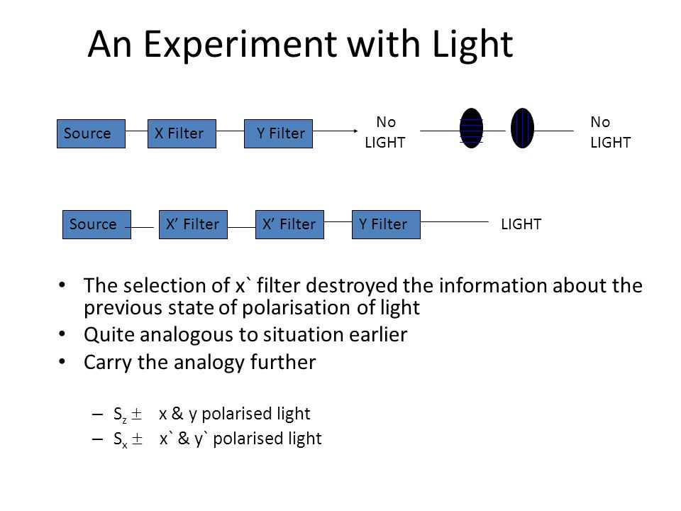 An Experiment with Light The selection of x` filter destroyed the information about the previous state of polarisation of light Quite analogous to sit