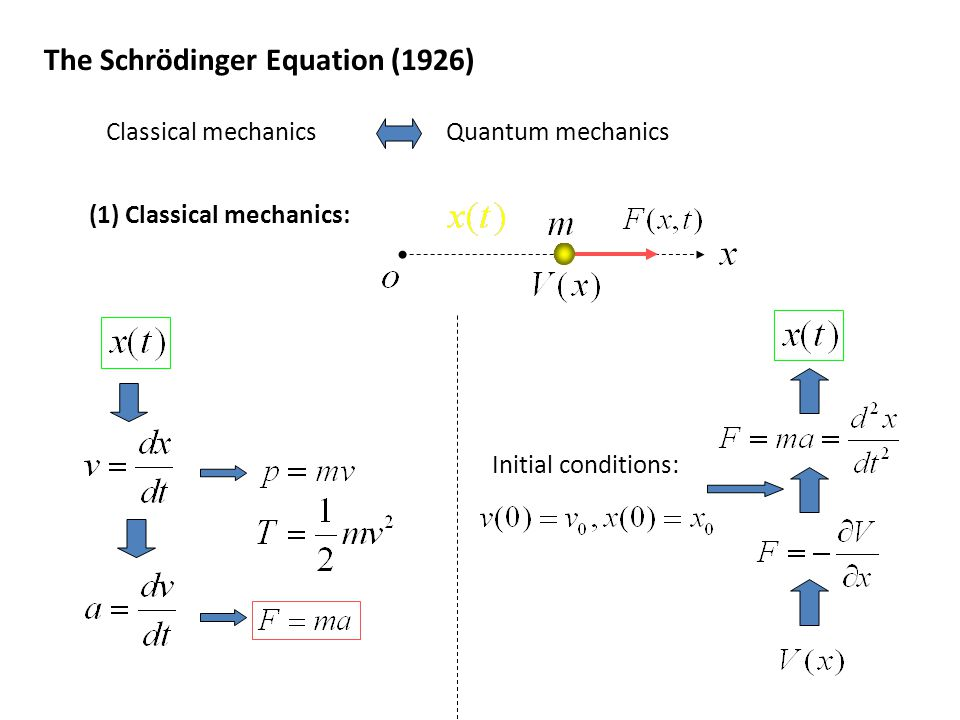 (1) Classical mechanics: Initial conditions: The Schrödinger Equation (1926) Classical mechanicsQuantum mechanics