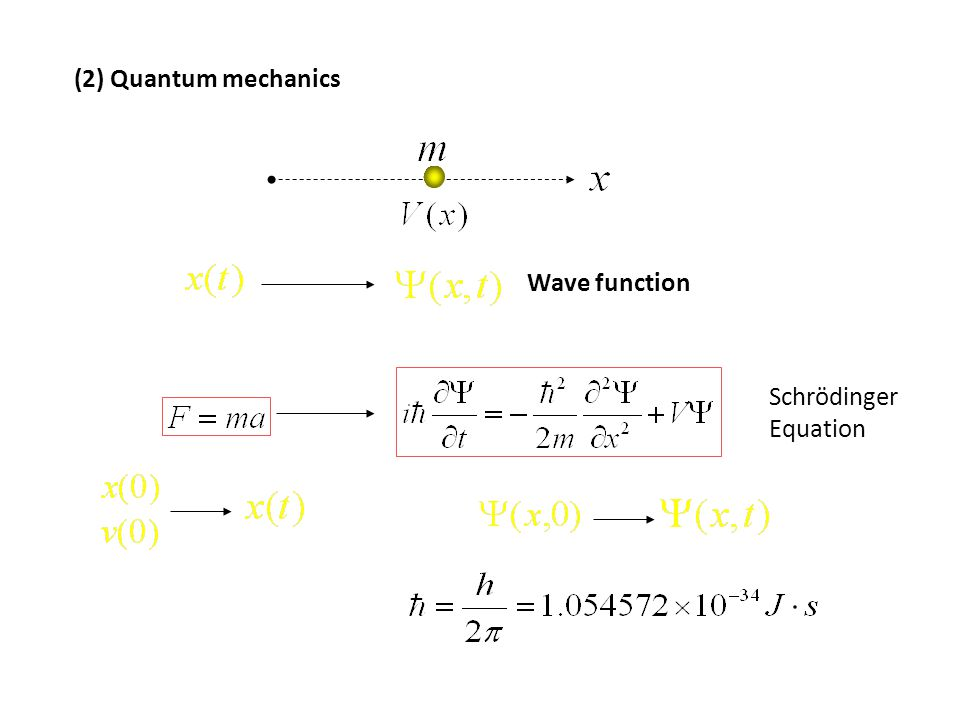 (2) Quantum mechanics Wave function Schrödinger Equation