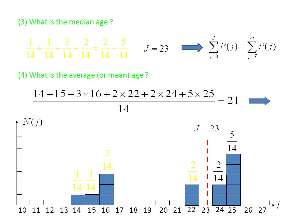 (3) What is the median age ? (4) What is the average (or mean) age ? 10111412131516171819202123 22 272625 24