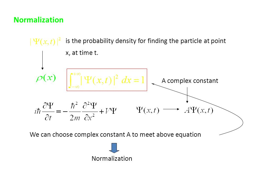 Normalization is the probability density for finding the particle at point x, at time t. A complex constant We can choose complex constant A to meet a