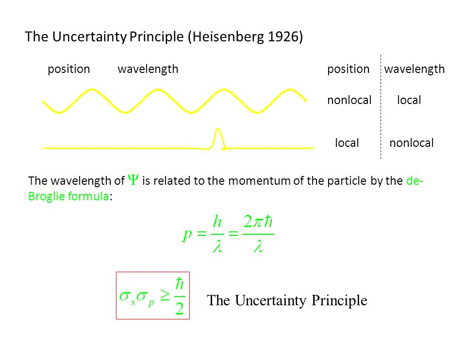 The Uncertainty Principle (Heisenberg 1926) wavelengthposition The wavelength of Ψ is related to the momentum of the particle by the de- Broglie formu