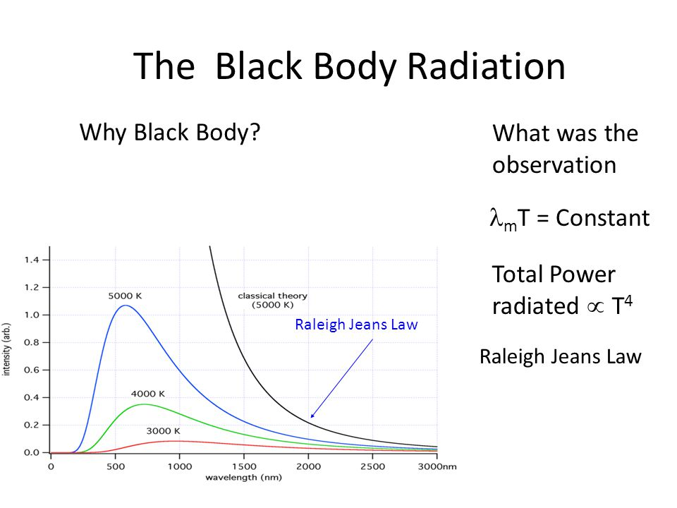 The Black Body Radiation What was the observation m T = Constant Total Power radiated  T 4 Raleigh Jeans Law Why Black Body?