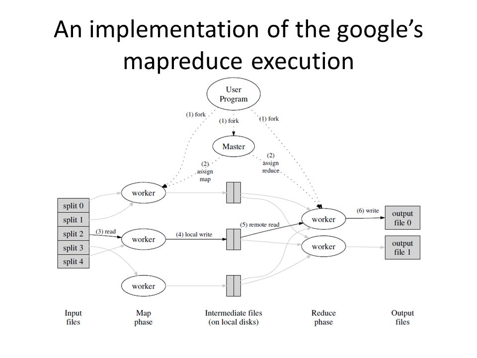 An implementation of the google's mapreduce execution