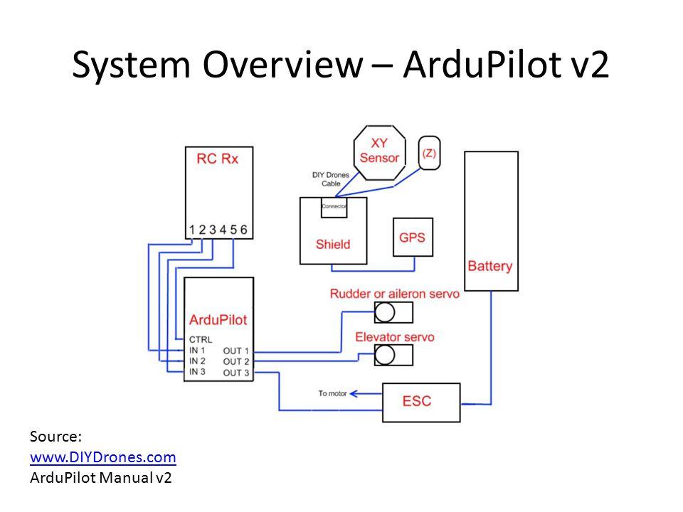 System Overview – ArduPilot v2 Source: www.DIYDrones.com ArduPilot Manual v2