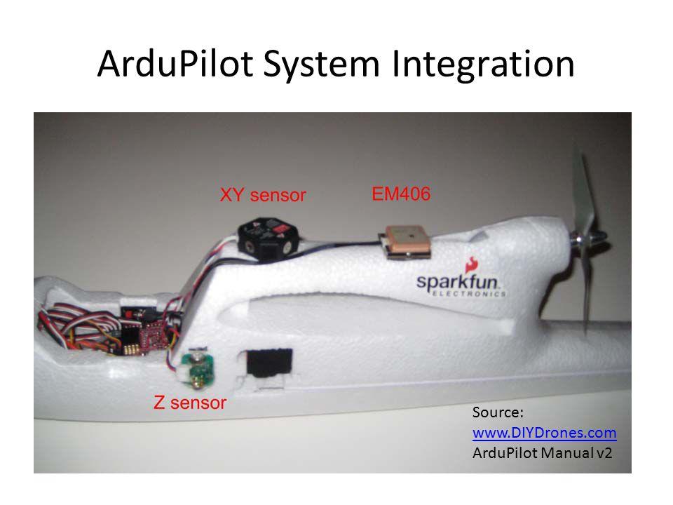 Source: www.DIYDrones.com ArduPilot Manual v2
