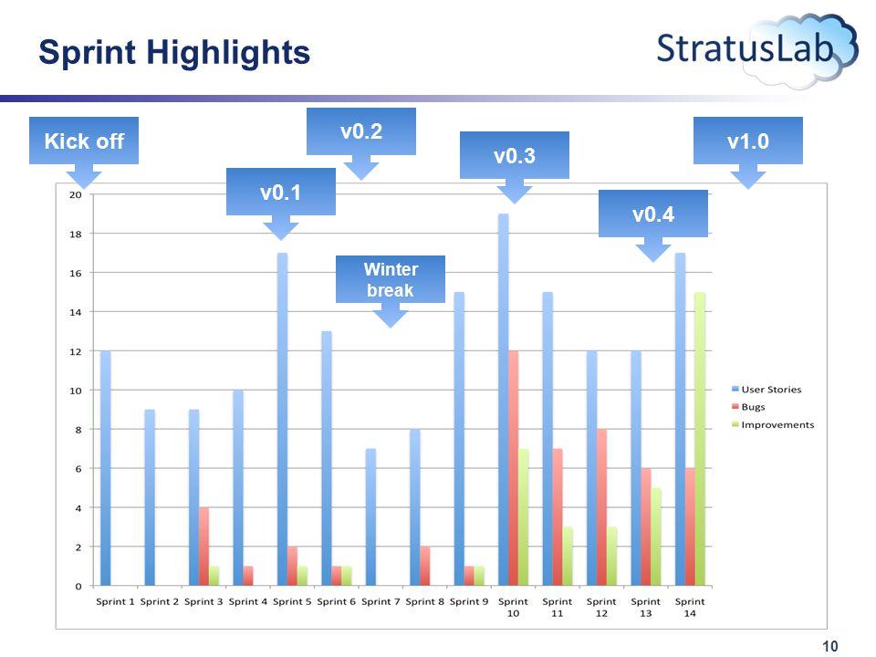 10 Sprint Highlights Kick off Winter break v0.1 v0.2 v0.3 v0.4 v1.0