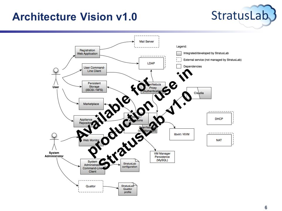 6 Architecture Vision v1.0 Available for production use in StratusLab v1.0