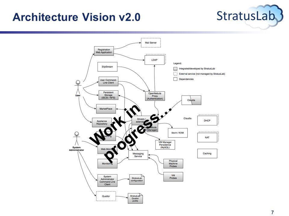 7 Architecture Vision v2.0 Work in progress…