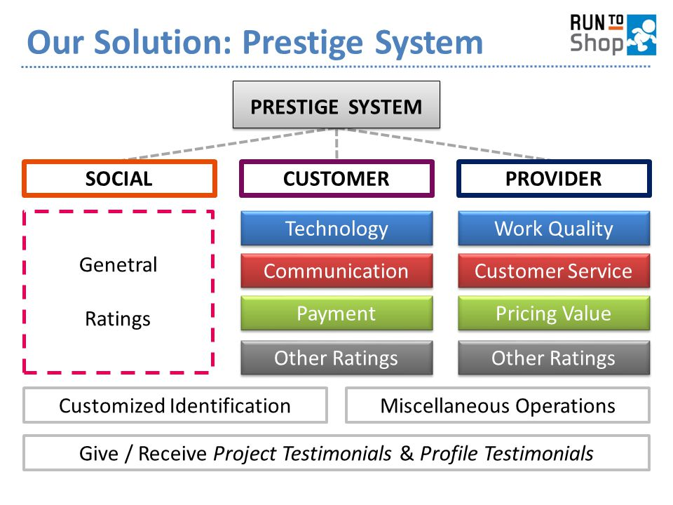 Our Solution: Prestige System Pricing Value Customer Service Work Quality Other Ratings Payment Communication Technology Other Ratings Genetral Ratings CUSTOMERPROVIDERSOCIAL PRESTIGE SYSTEM Give / Receive Project Testimonials & Profile Testimonials Customized IdentificationMiscellaneous Operations