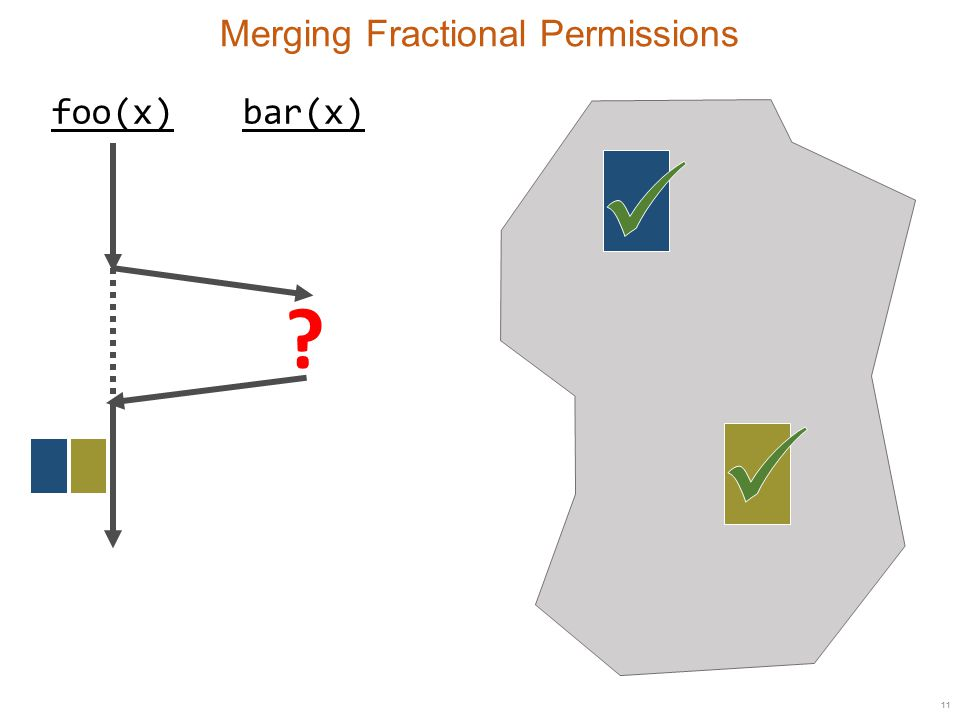 11 Merging Fractional Permissions foo(x)bar(x)