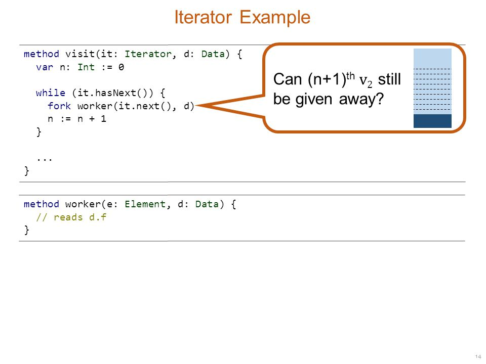 14 Iterator Example method visit(it: Iterator, d: Data) { var n: Int := 0 while (it.hasNext()) { fork worker(it.next(), d) n := n + 1 }...