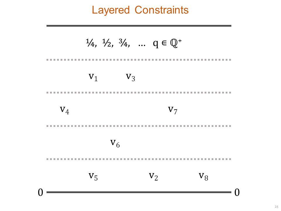 25 Layered Constraints ¼, ½, ¾, … q ∊ ℚ + 00 v1v1 v3v3 v7v7 v4v4 v6v6 v8v8 v5v5 v2v2