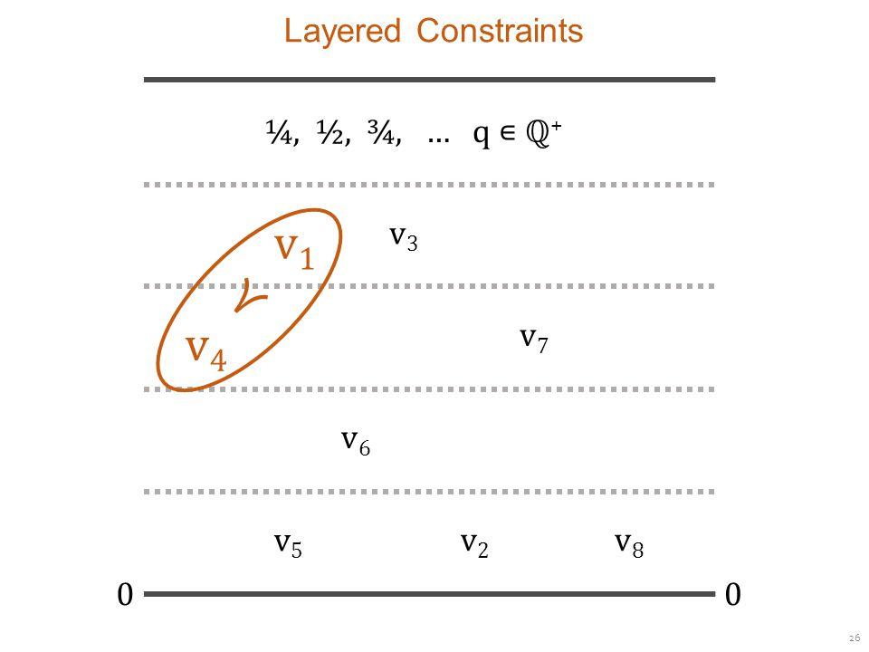 26 Layered Constraints ¼, ½, ¾, … q ∊ ℚ + 00 v1v1 v3v3 v7v7 v4v4 v6v6 v8v8 v5v5 v2v2 ≺
