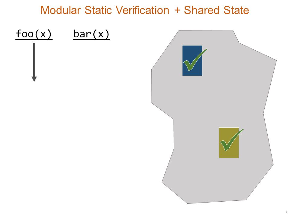 3 Modular Static Verification + Shared State foo(x)bar(x)
