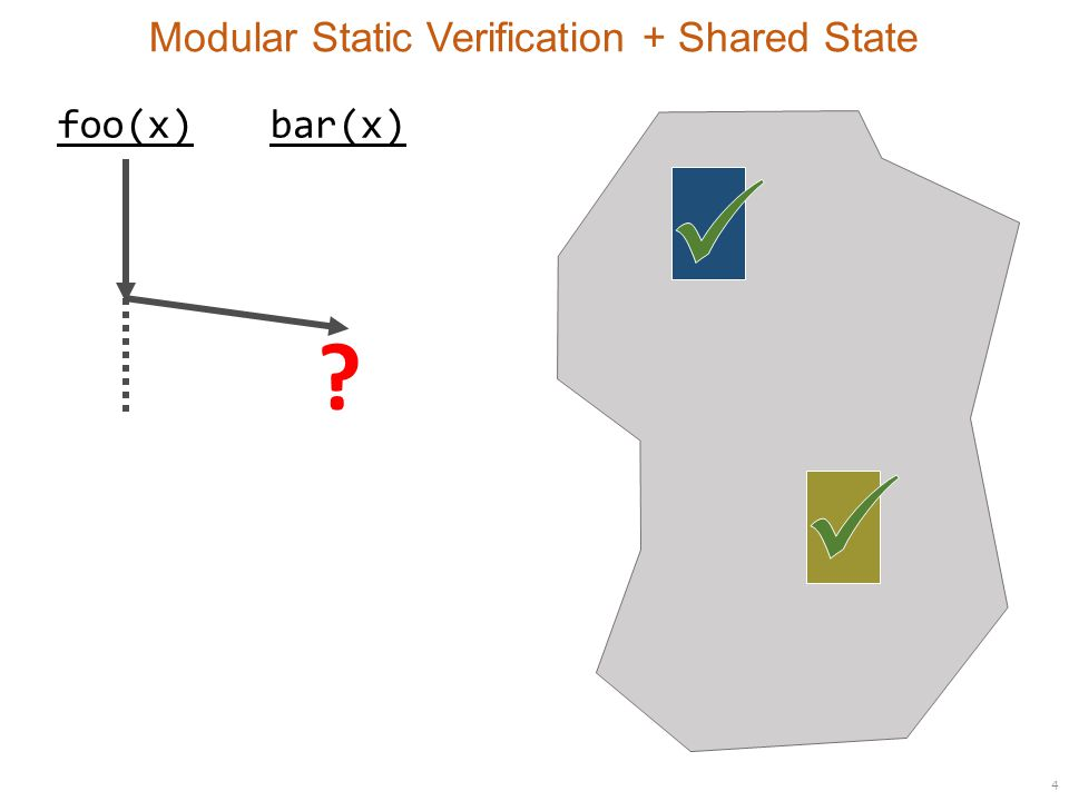 4 Modular Static Verification + Shared State foo(x)bar(x)