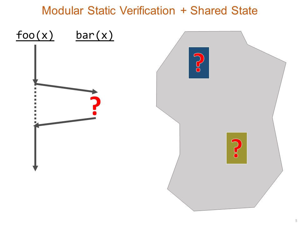 5 Modular Static Verification + Shared State foo(x)bar(x)
