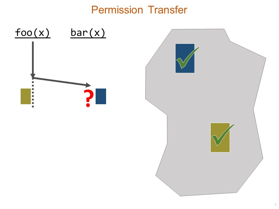 7 Permission Transfer foo(x)bar(x)