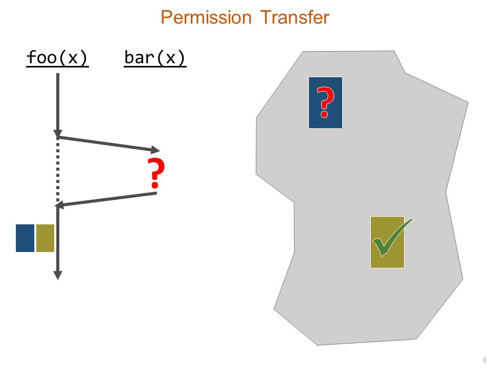 8 Permission Transfer foo(x)bar(x)