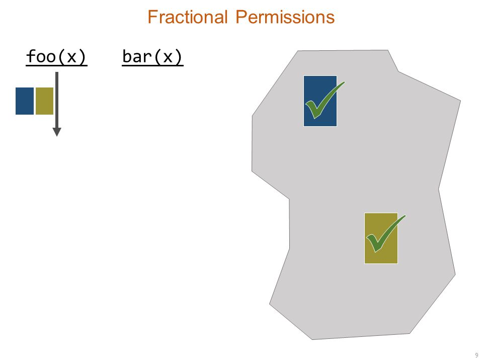 9 Fractional Permissions foo(x)bar(x)