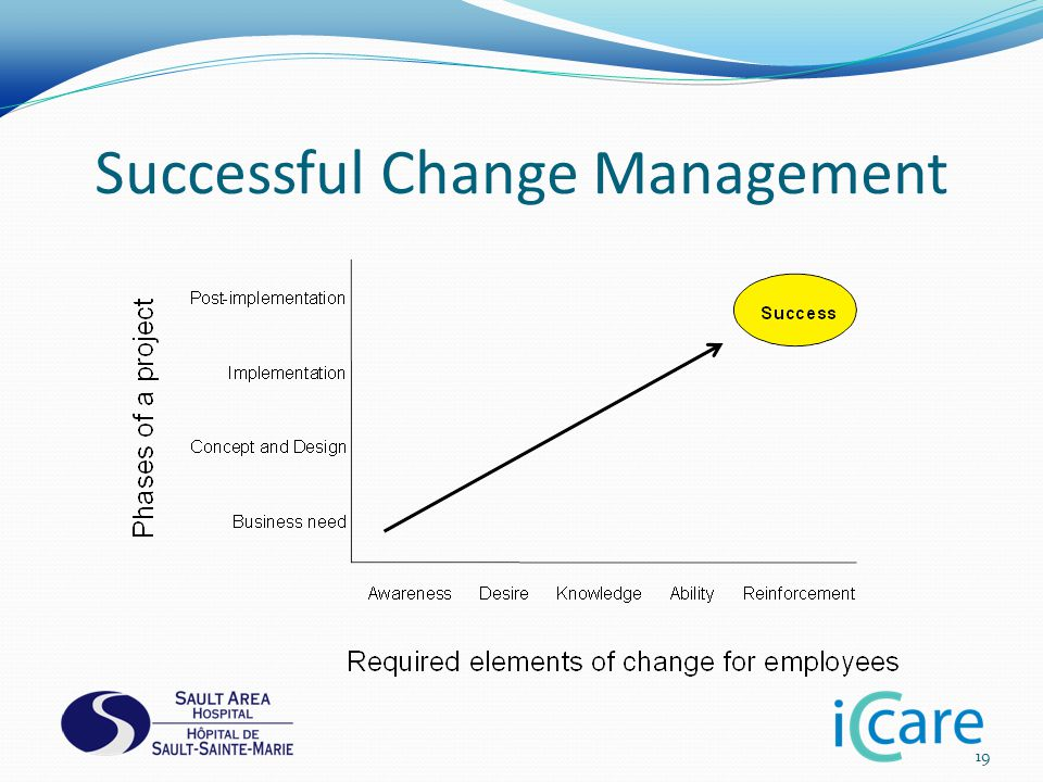 Successful Change Management 19