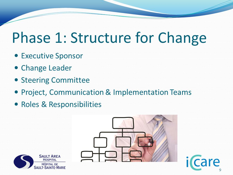 Phase 1: Structure for Change Executive Sponsor Change Leader Steering Committee Project, Communication & Implementation Teams Roles & Responsibilities 9