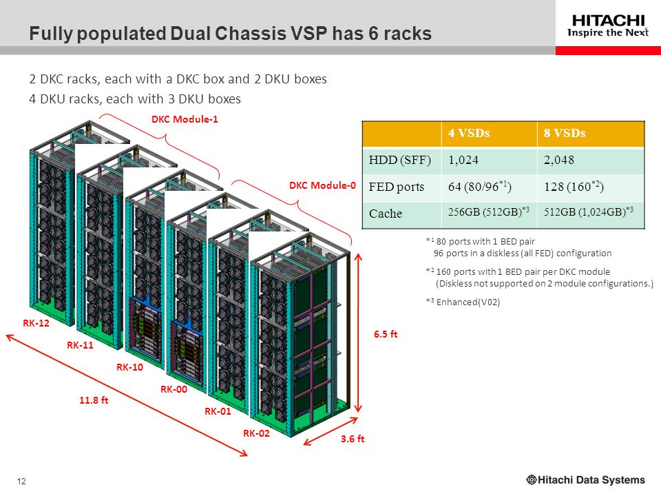12 Fully populated Dual Chassis VSP has 6 racks RK-00 2 DKC racks, each with a DKC box and 2 DKU boxes 4 DKU racks, each with 3 DKU boxes RK-01 RK-02