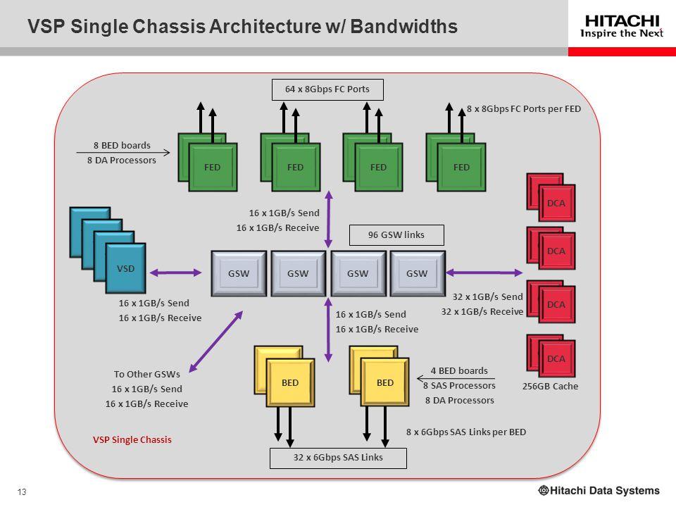13 VSP Single Chassis Architecture w/ Bandwidths GSW CM GSW CM DCA VSD BED FED BED FED VSD BED FED 16 x 1GB/s Send 16 x 1GB/s Receive 16 x 1GB/s Send