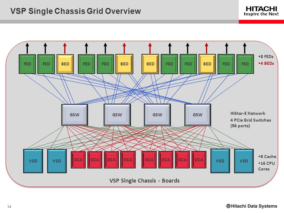 14 VSP Single Chassis Grid Overview