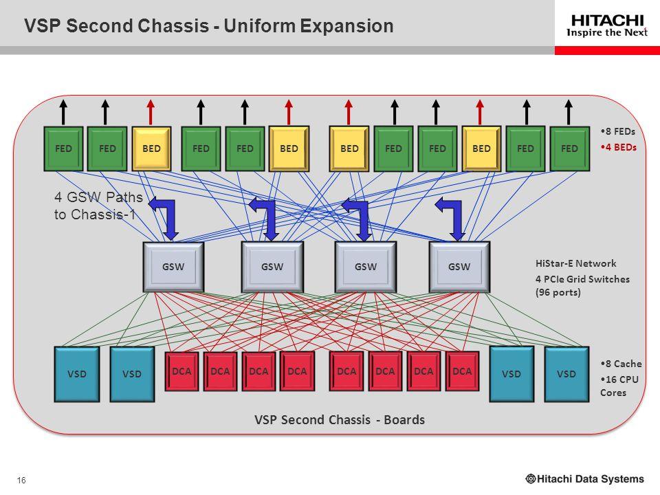16 VSP Second Chassis - Uniform Expansion