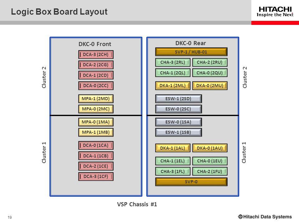 19 Logic Box Board Layout ESW-1 (2SD) DCA-1 (2CD) MPA-1 (2MD) DKA-1 (2ML) CHA-3 (2RL) VSP Chassis #1 DCA-0 (2CC) DCA-2 (2CG) DCA-3 (2CH) DCA-0 (1CA) D