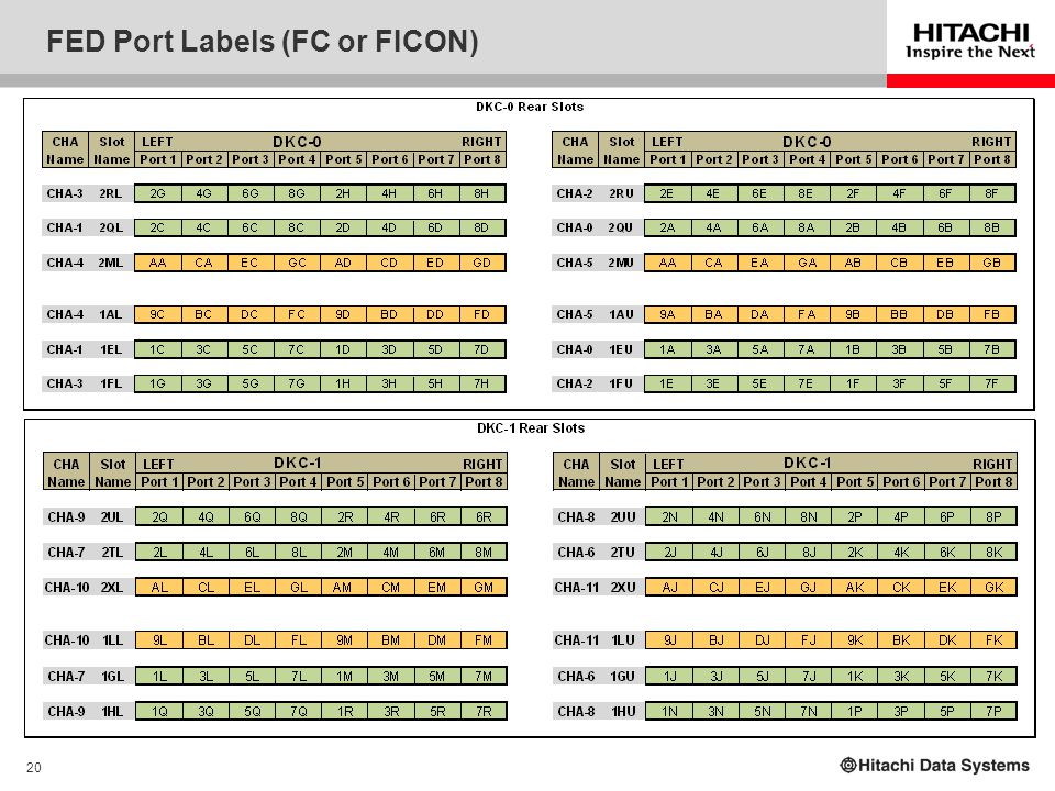20 FED Port Labels (FC or FICON)