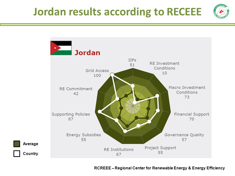 Facts about Jordan Jordan ranks second after Morocco in sustainable energy competitiveness in the Arab region.