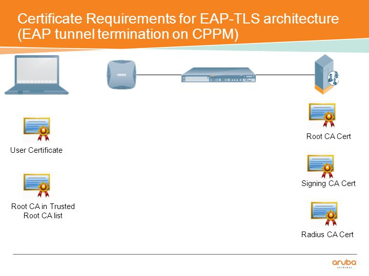 Certificate Requirements for EAP-TLS architecture (EAP tunnel termination on CPPM) User Certificate Root CA Cert Radius CA Cert Signing CA Cert Root CA in Trusted Root CA list