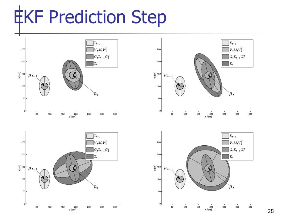 28 EKF Prediction Step