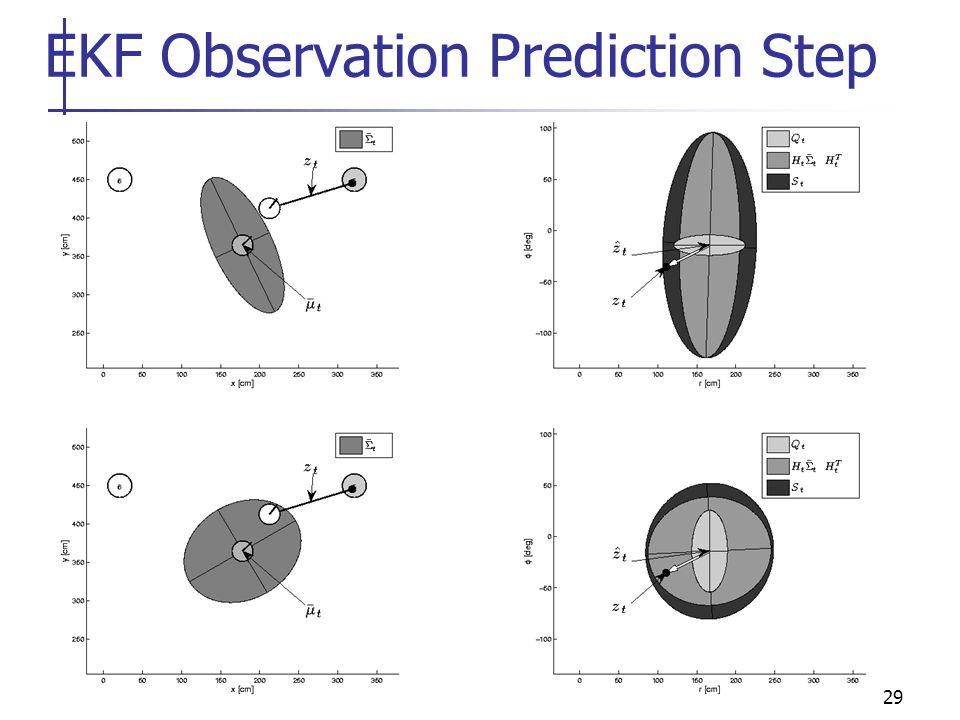 29 EKF Observation Prediction Step