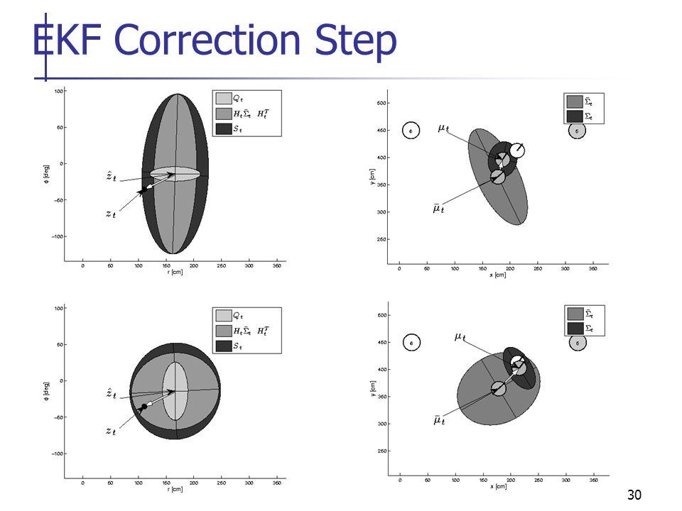 30 EKF Correction Step