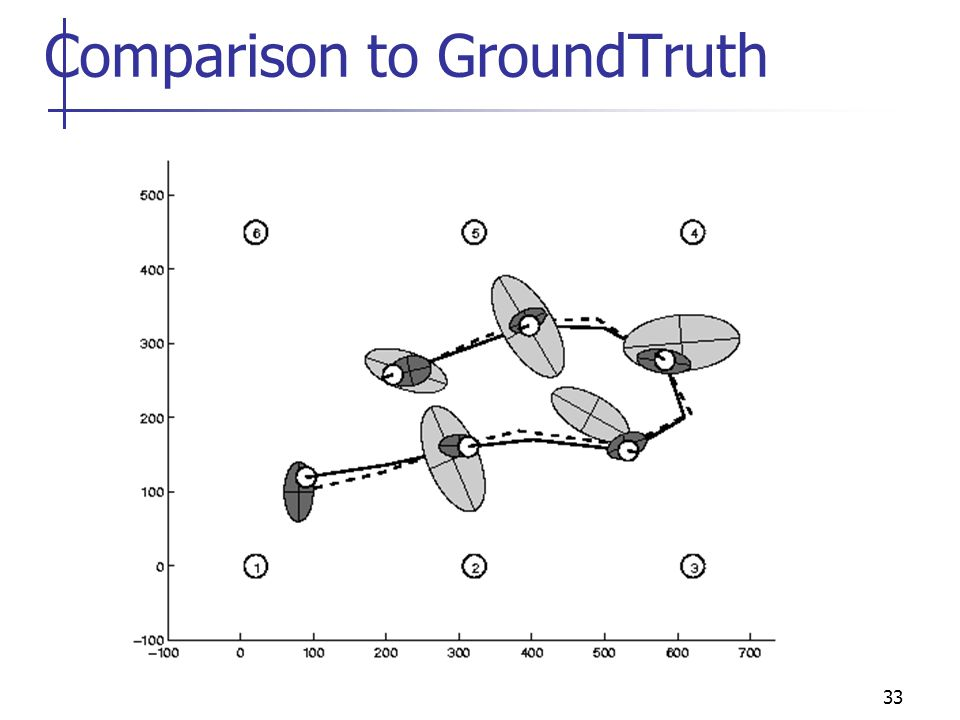 33 Comparison to GroundTruth