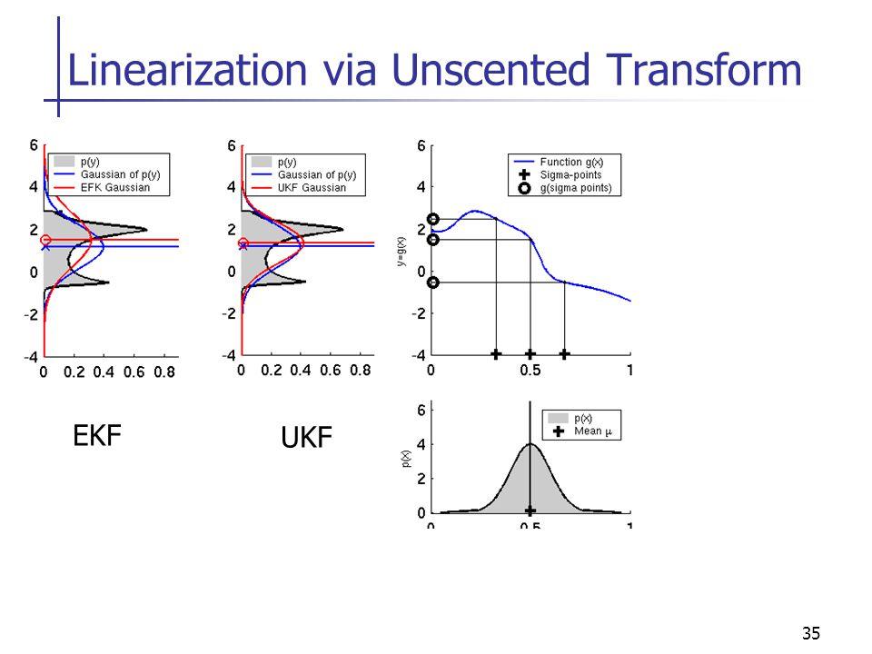 35 Linearization via Unscented Transform EKF UKF