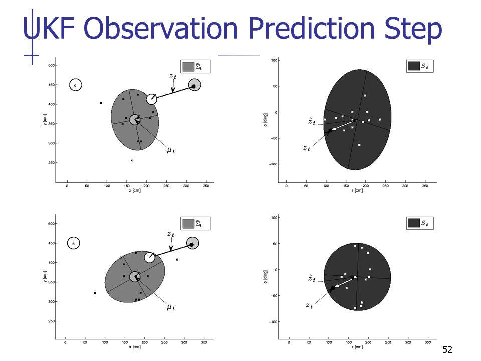 52 UKF Observation Prediction Step