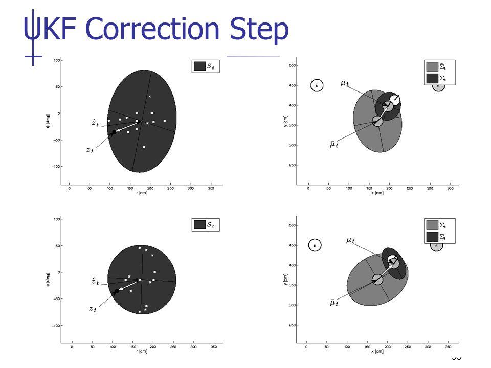 53 UKF Correction Step