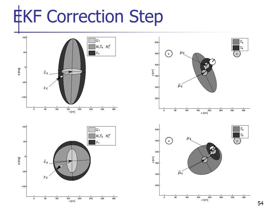 54 EKF Correction Step