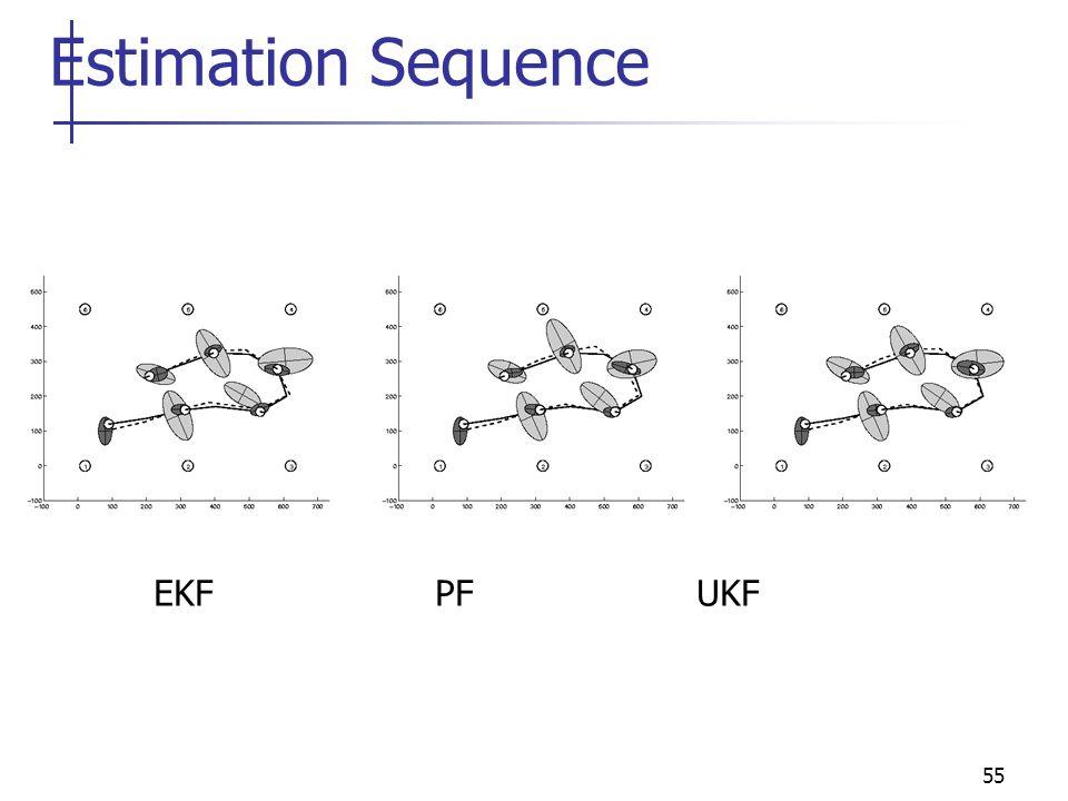 55 Estimation Sequence EKF PF UKF