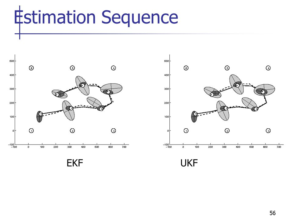 56 Estimation Sequence EKF UKF