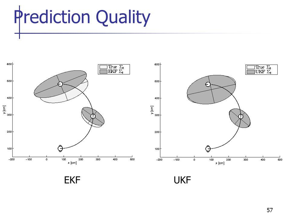 57 Prediction Quality EKF UKF