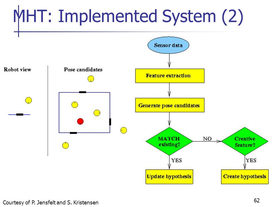 62 MHT: Implemented System (2) Courtesy of P. Jensfelt and S. Kristensen