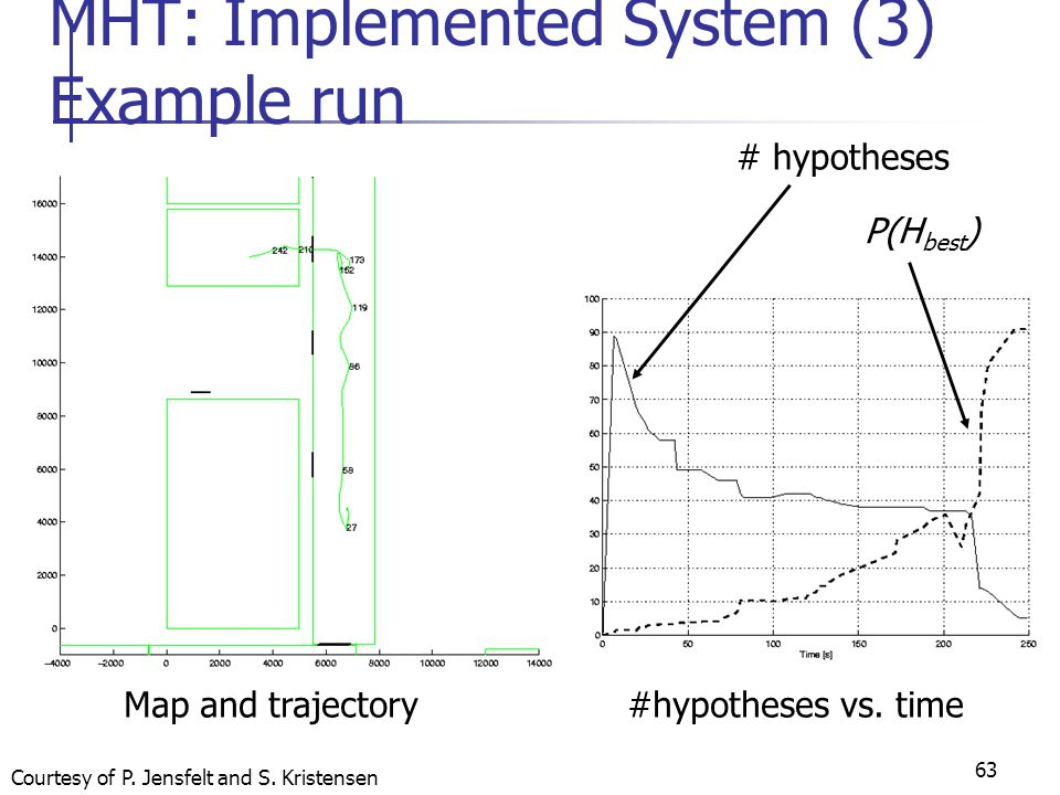 63 MHT: Implemented System (3) Example run Map and trajectory # hypotheses #hypotheses vs.